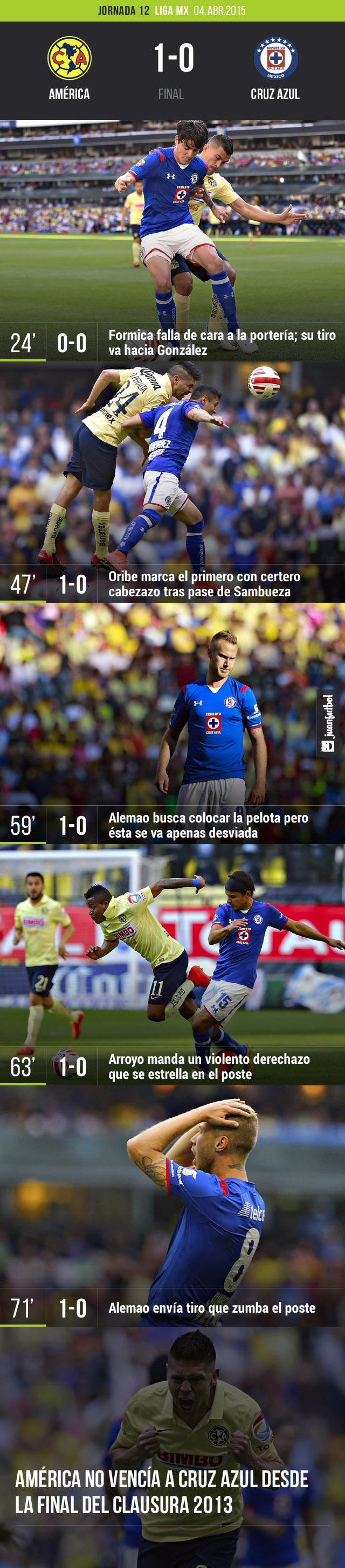 América venció por la mínima a Cruz Azul y se reencontró con la victoria en el Clásico Joven