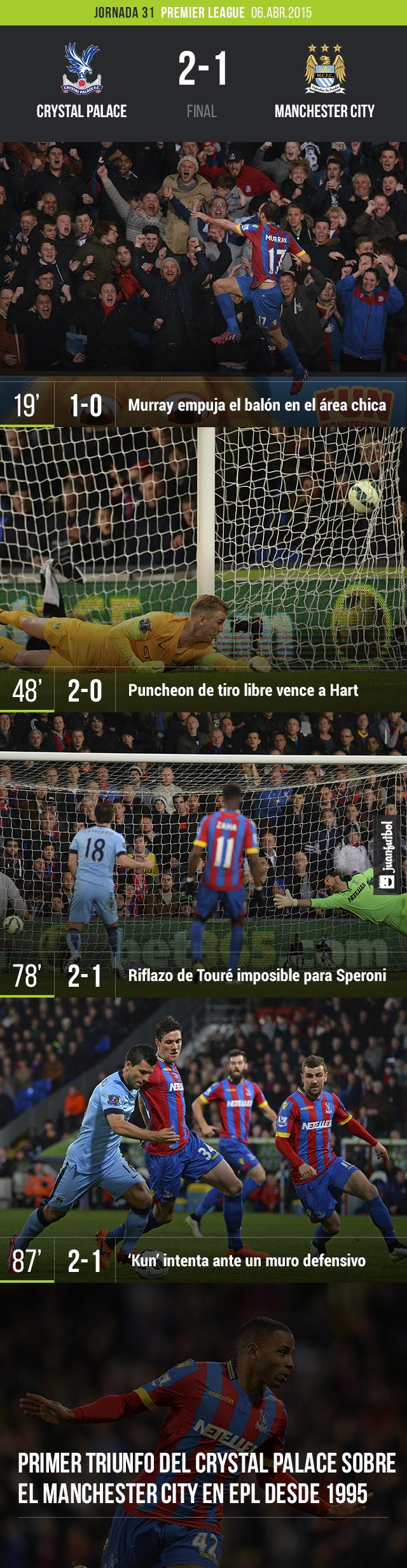 Manchester City pierde de visita 2-1 frente al Crystal Palace en la Premier League