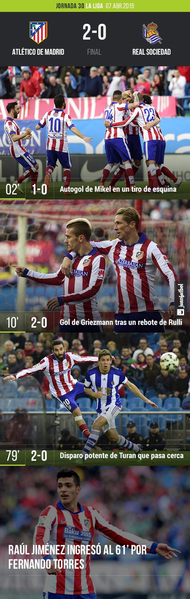 Atlético de Madrid vence 2-0 a la Real Sociedad en La Liga. Raúl Jiménez ingresó en el minuto 61.