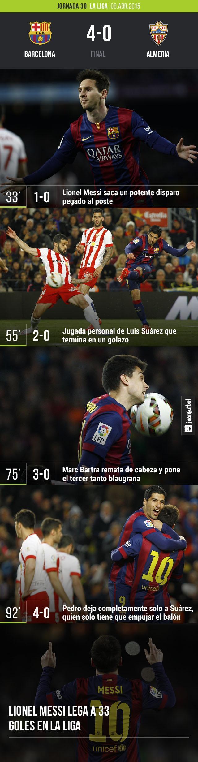El Barcelona derrota 4-0 al Almería en duelo correspondiente a la jornada 30 de  La Liga. Los goles fueron obra de Lionel Messi,  Bartra y Luis Suárez.