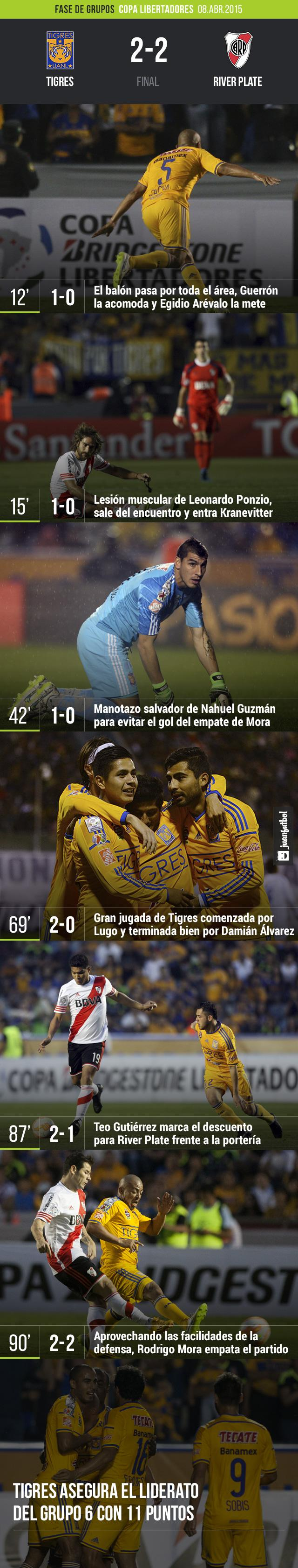 Tigres 2-2 River Plate