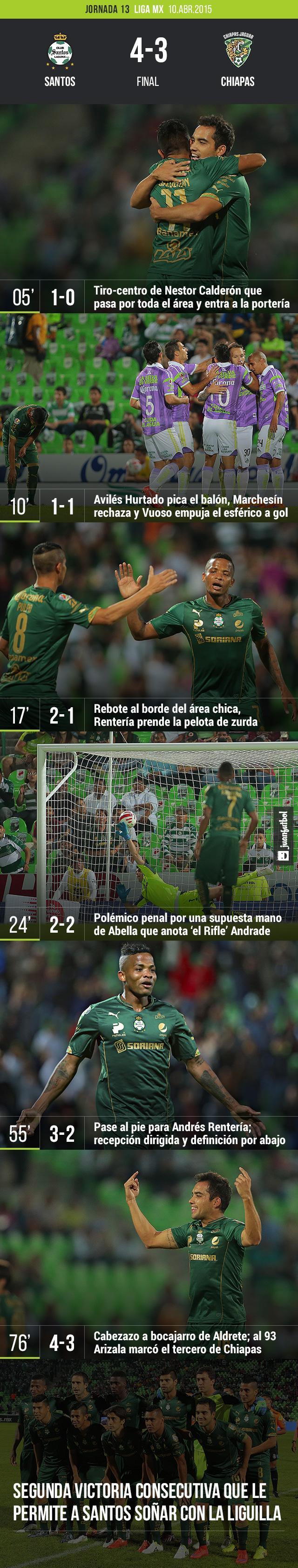 Santos 4-3 Chiapas