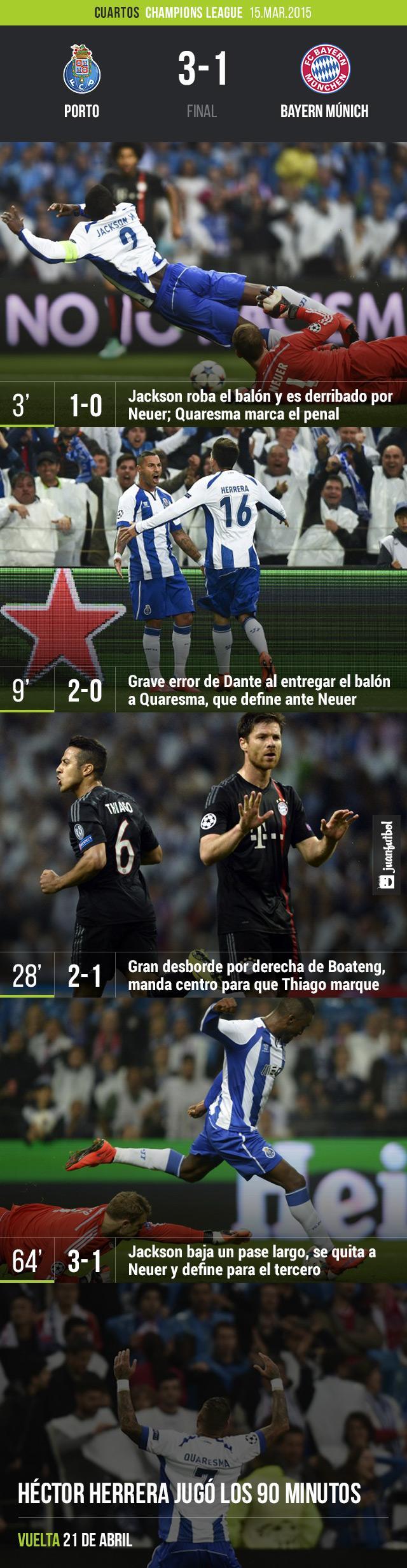 Porto derrota 3-1 a Bayern Múnich con dos goles de Quaresma y Jackson Martínez