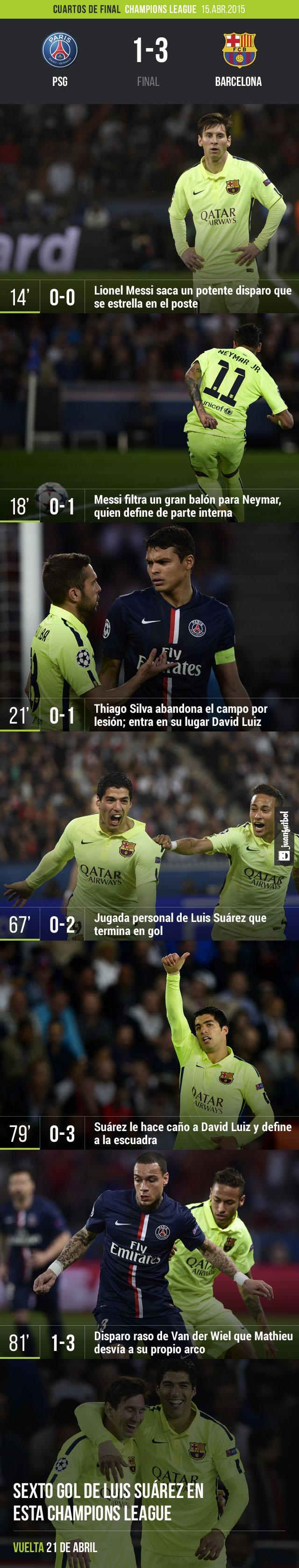 El Barcelona derrota por 3-1 al PSG en los cuartos de final de la Champions League.