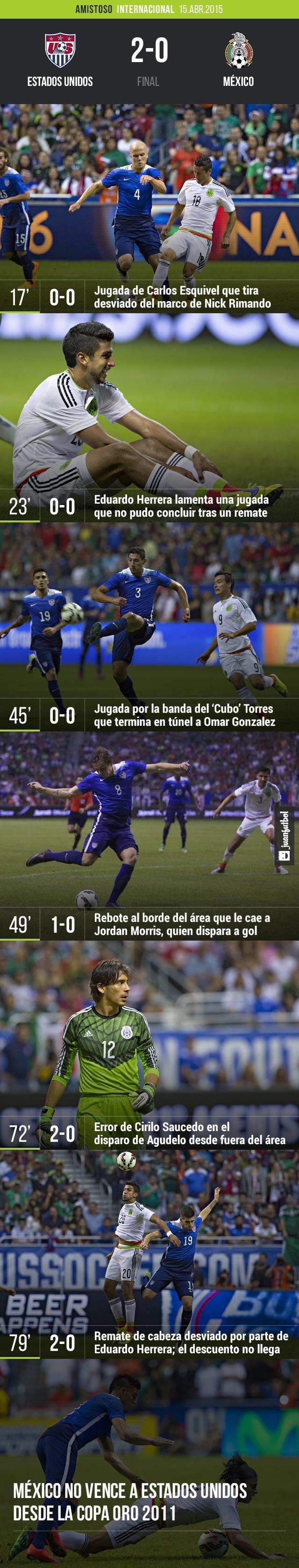 Estados Unidos 2-0 México
