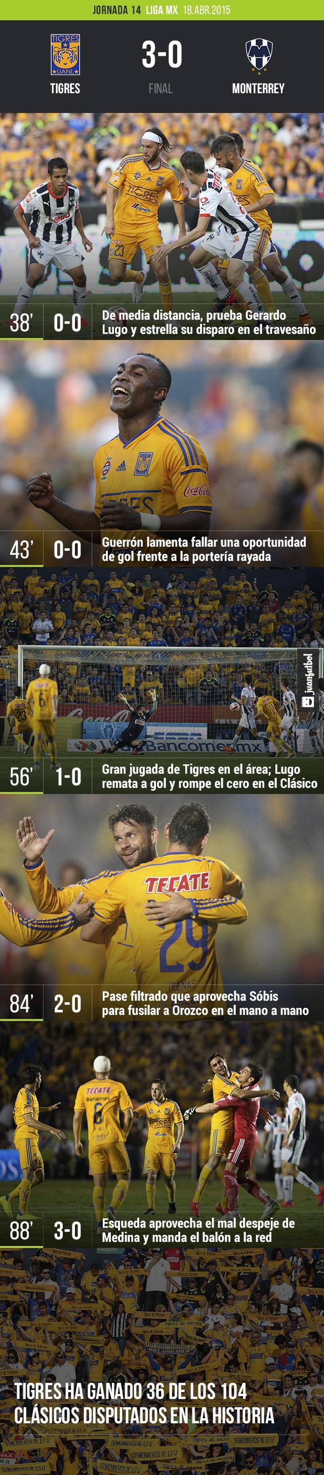 Tigres 3-0 Monterrey
