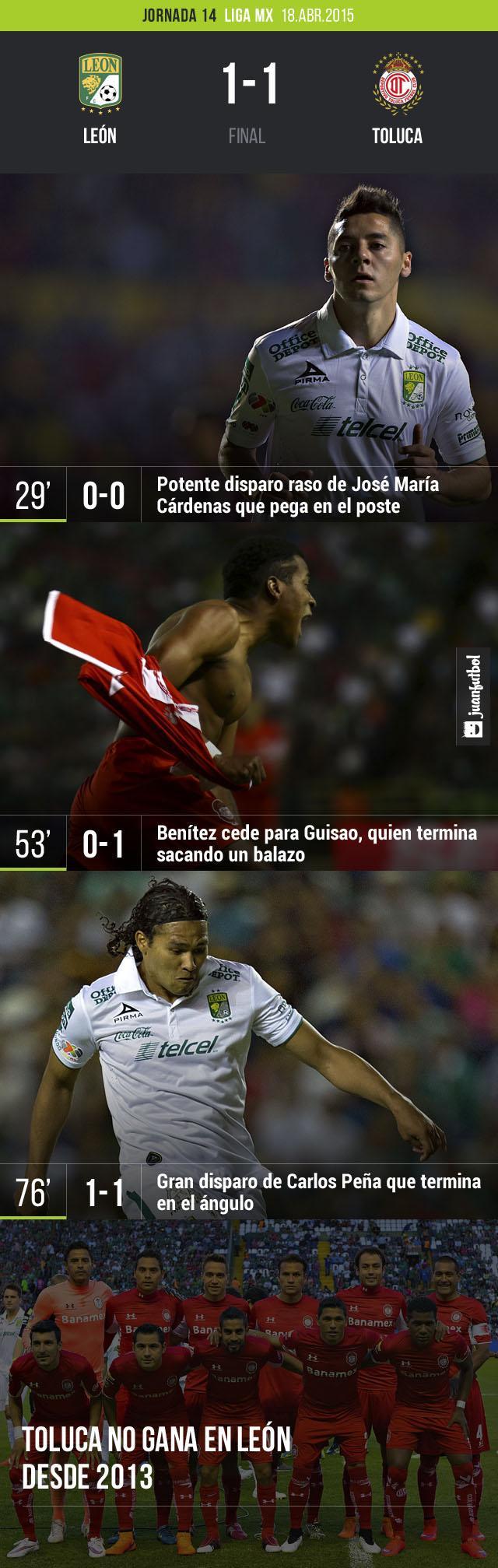 Toluca y Léon empataron a un gol enla jornada 14 del Clausura 2015.