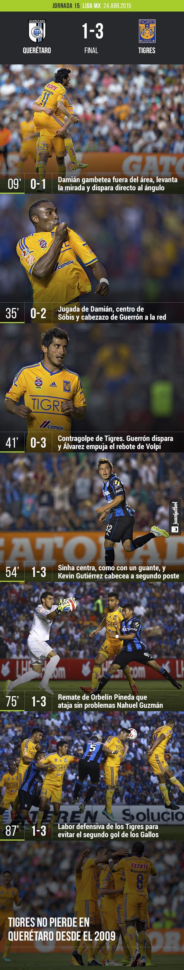 Querétaro 1-3 Tigres