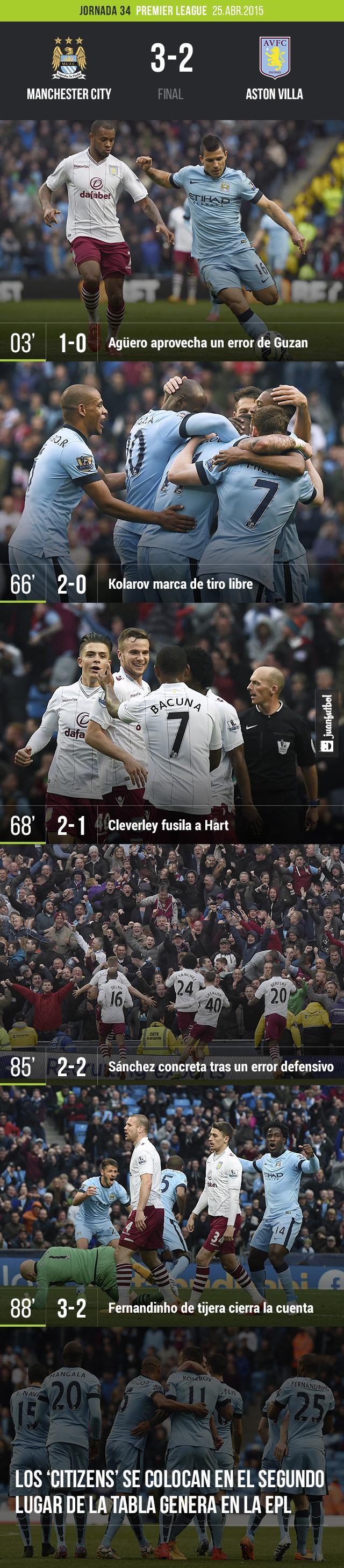 Manchester City sufre pero vence 3-2 al Aston Villa en la jornada 34 de la Premier League