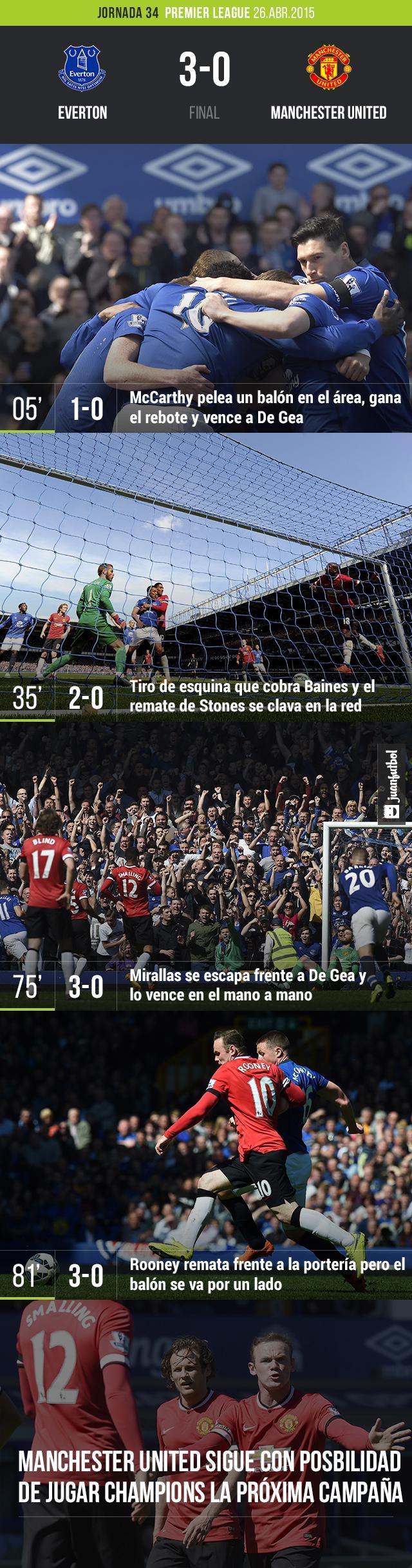 Everton venció al Manchester United en Goodison Park 3-0.