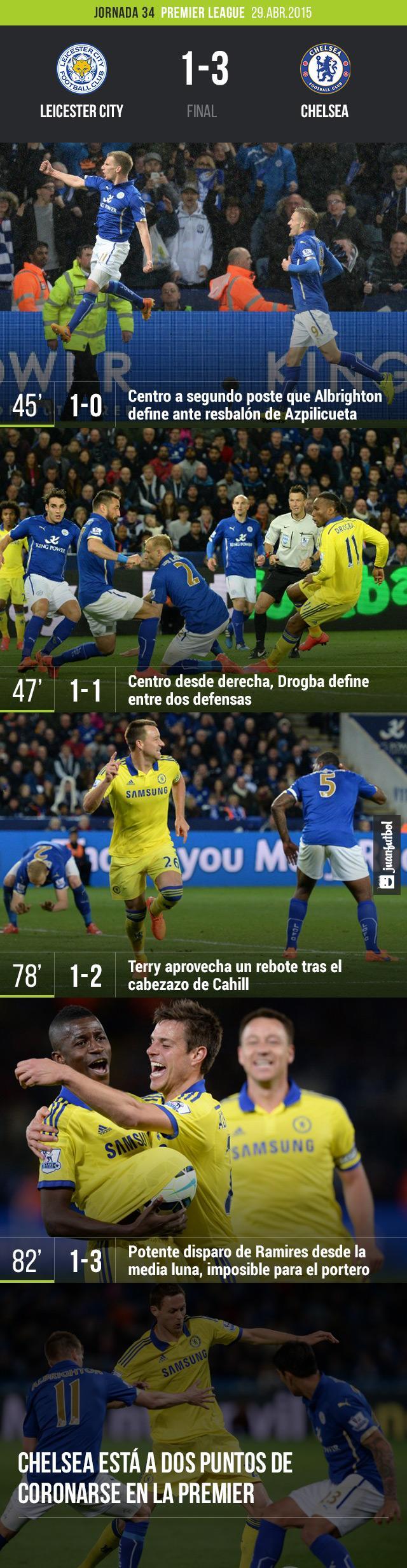 Chelsea derrota 3-1 a Leicester City en la Premier League con goles de Drogba, Ramires y John Terry
