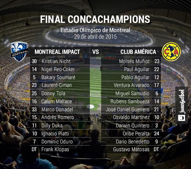 Alineaciones final de Concachampions