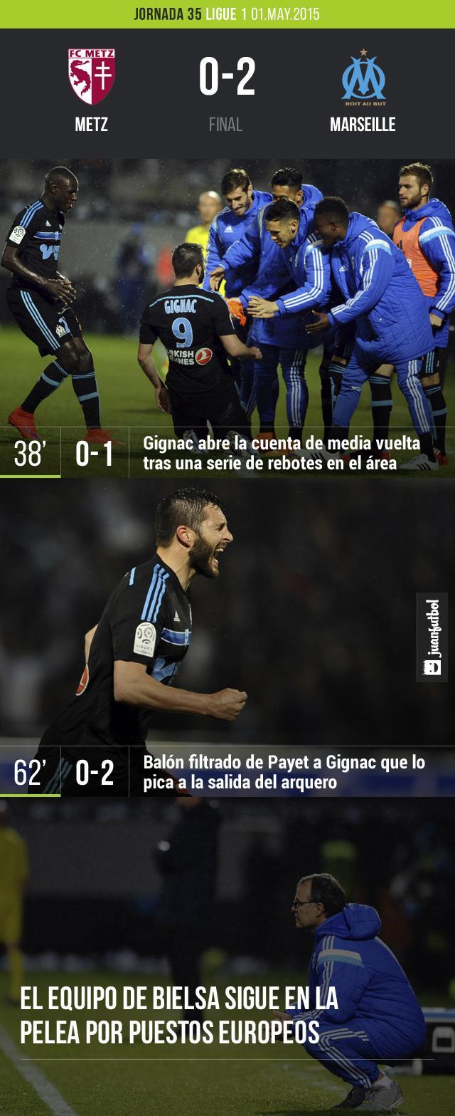 El Olympique de Marseille de Marcelo Bielsa ganó en su visita al Metz por 0-2 con goles de Gignac al minuto 38 y 62. Siguen en la pelea por puestos europeos.