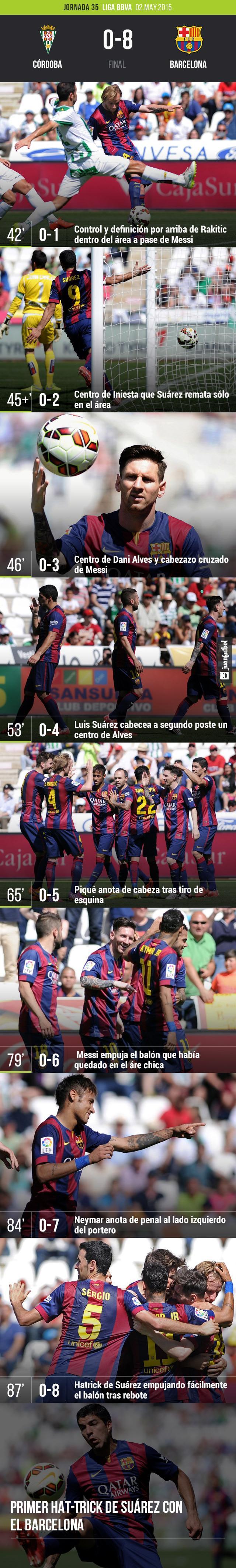 Barcelona derrota al Córdoba 8-0 con goles de Suárez, Messi, Neymar, Piqué y Rakitic