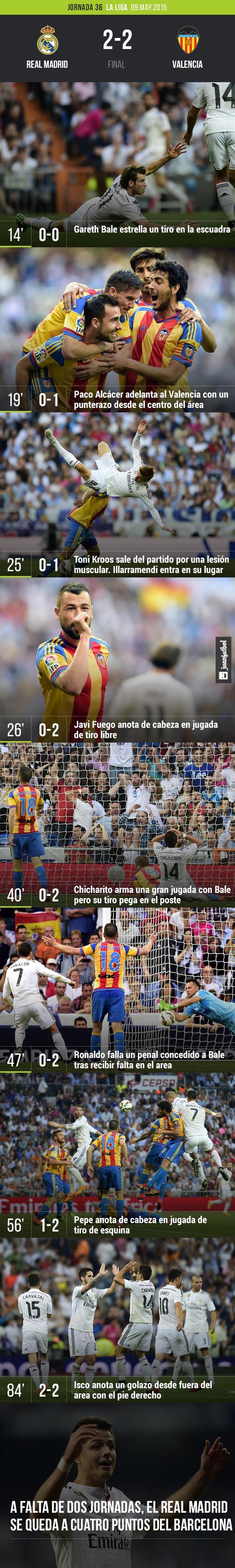 Real Madrid empata a dos goles con el Valencia. El portero Diego Alves tuvo un gran partido