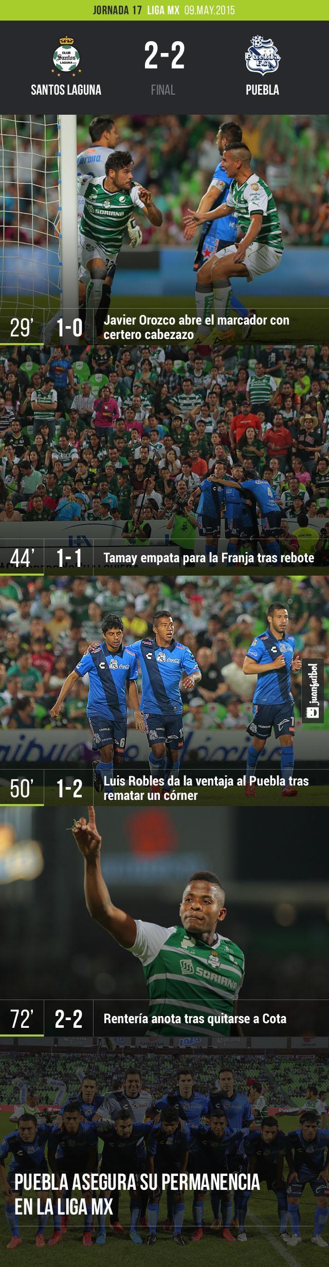 Puebla empató con Santos en Torreón y se mantiene en el máximo circuito; Leones Negros desciende