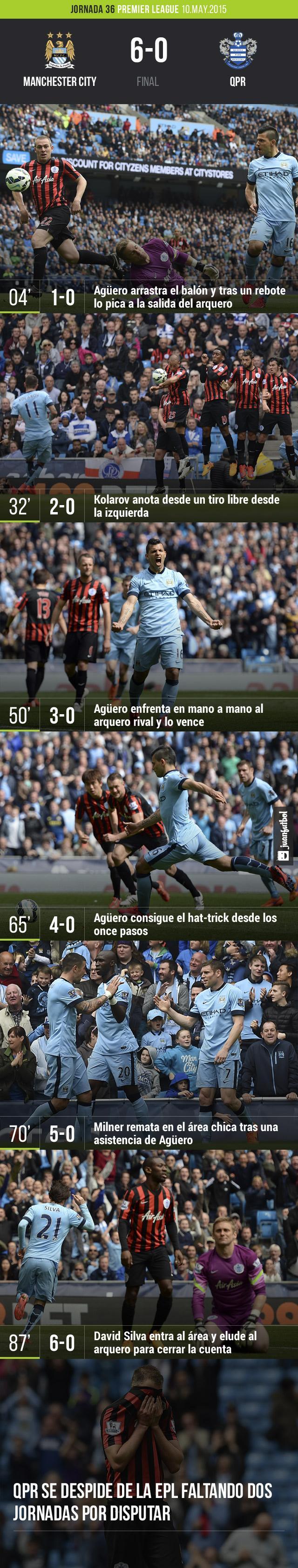 Manchester City golea al QPR en la jornada 36 de la EPL y lo condena al descenso, Agüero anota hat-trick y además da una asistencia.