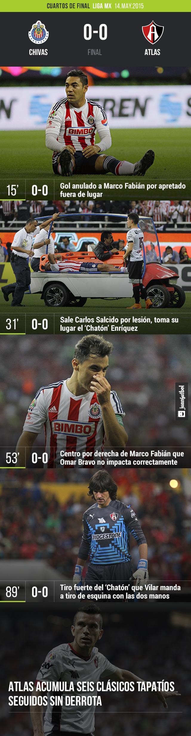 Chivas y Atlas empatan 0-0 en el partidos de ida de los cuartos de final de la Liguilla