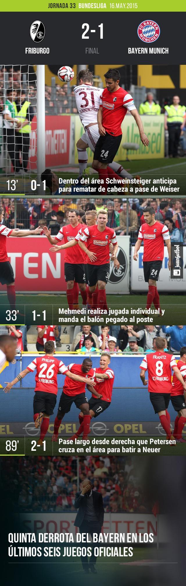 Bayern Munich cayó 2-1 con Friburgo en la Bundesliga