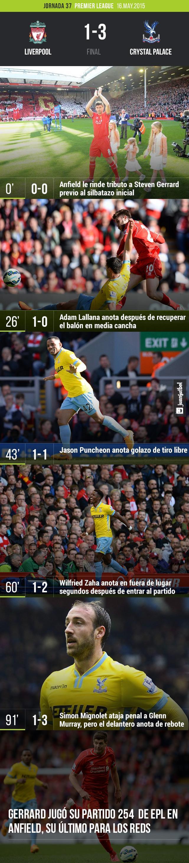 Crystal Palace derrotó al Liverpool en la despedida de Gerrard de Anfield