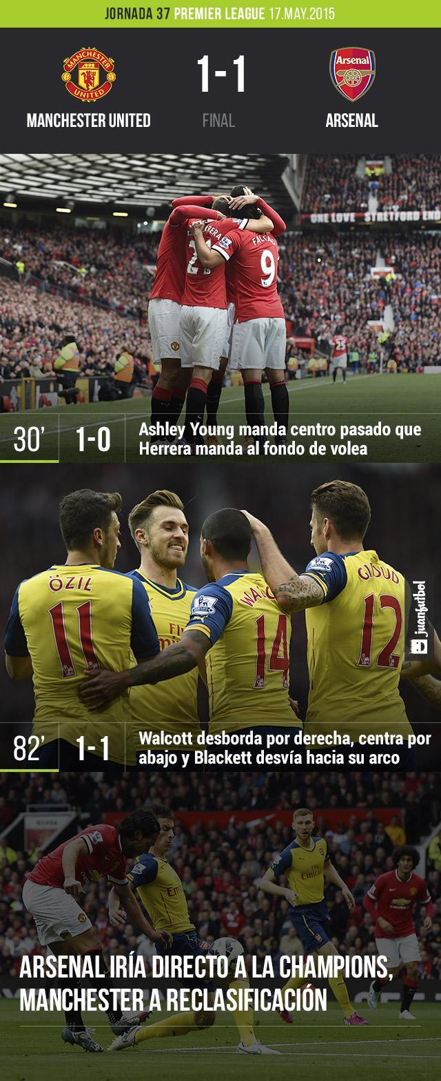 Manchester United y Arsenal empatan a un gol en la penúltima jornada de la Premier League.