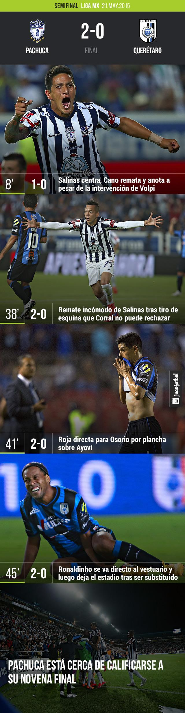 Pachuca derrota 2-0 al Querétaro con goles de Cano y Salinas