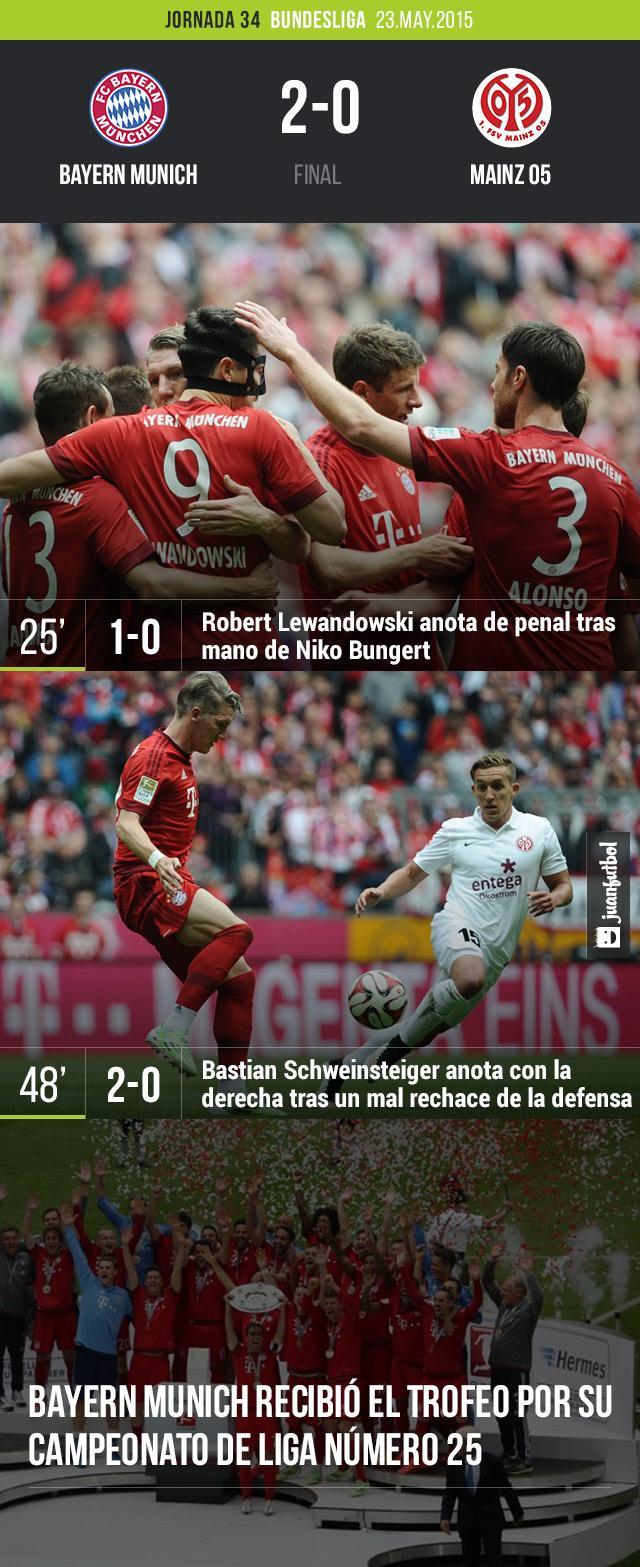 Bayern Munich termina la temporada con una victoria en casa ante el Mainz 05.