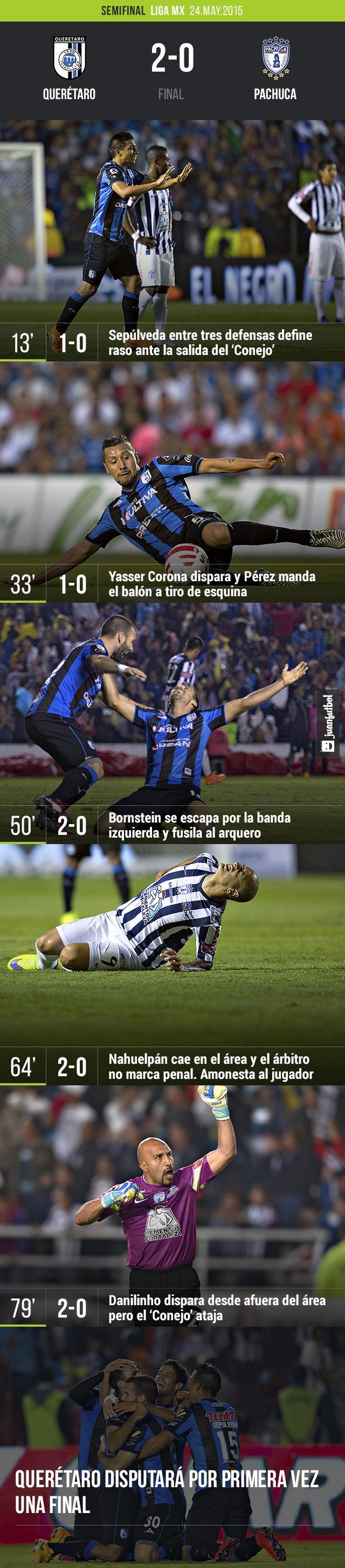 Querétaro vence 2-0 a Pachuca y califica por mejor posición en la tabla general tras empatar en el global