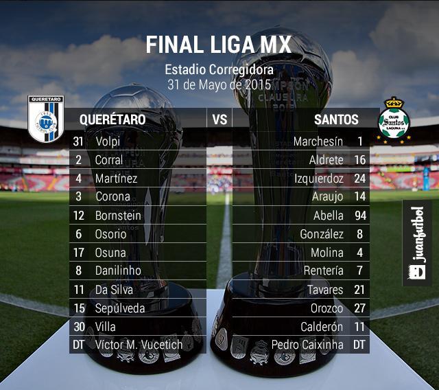 El once titular de Caixinha y Víctor Vucetich para la final del Clausura 2015