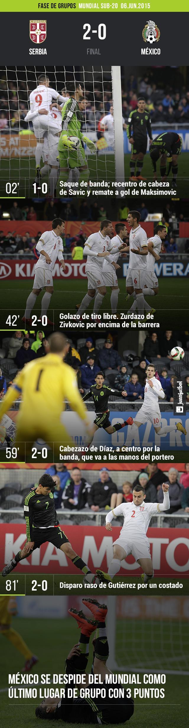 Serbia-2-0-México