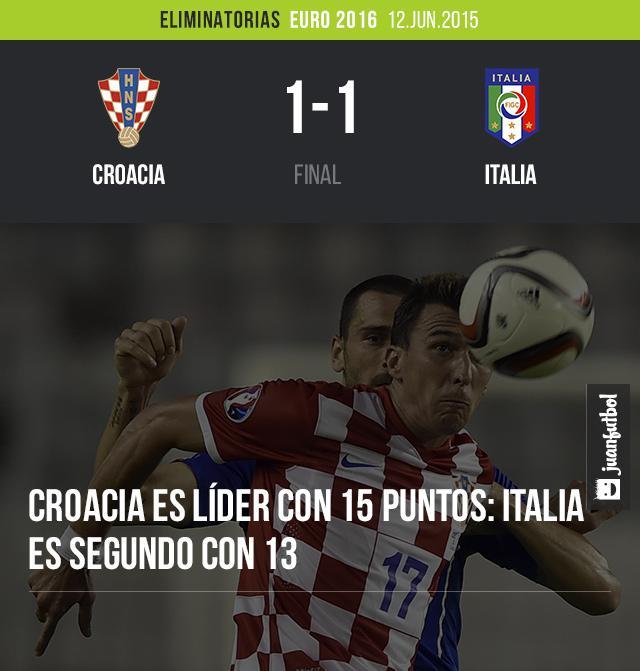Croacia empata con Italia en la eliminatorias rumbo a la Euro 2016.