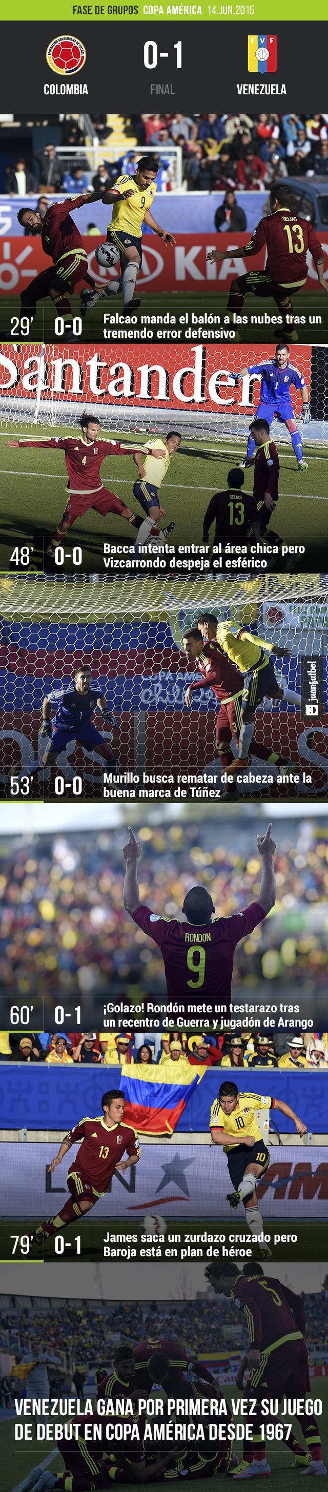 Venezuela vence 1-0 a Colombia en Fase de Grupos de Copa América