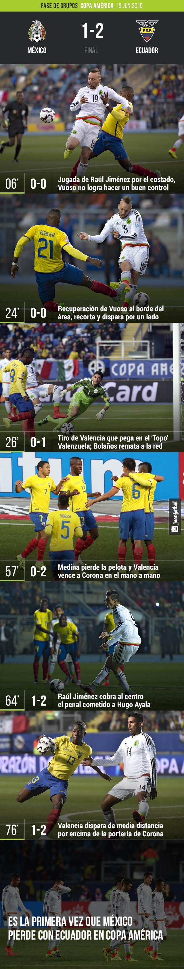 México 1-2 Ecuador
