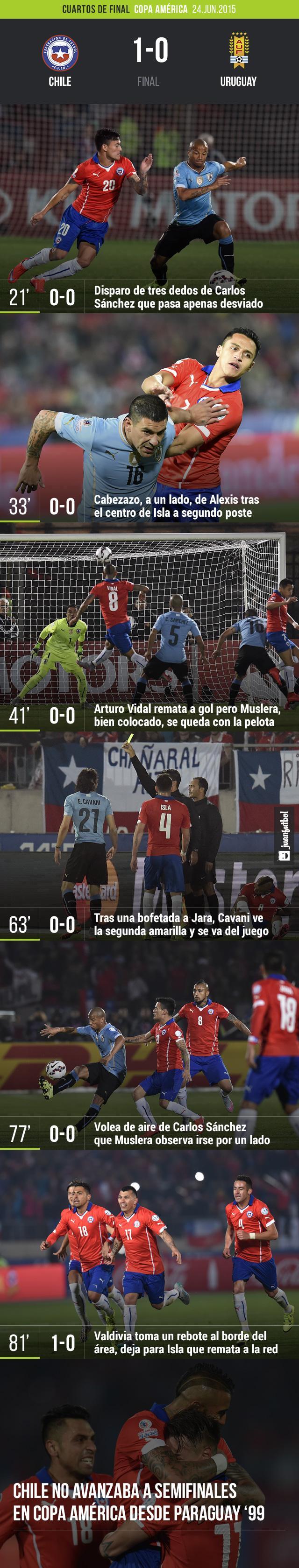 Chile 1-0 Uruguay