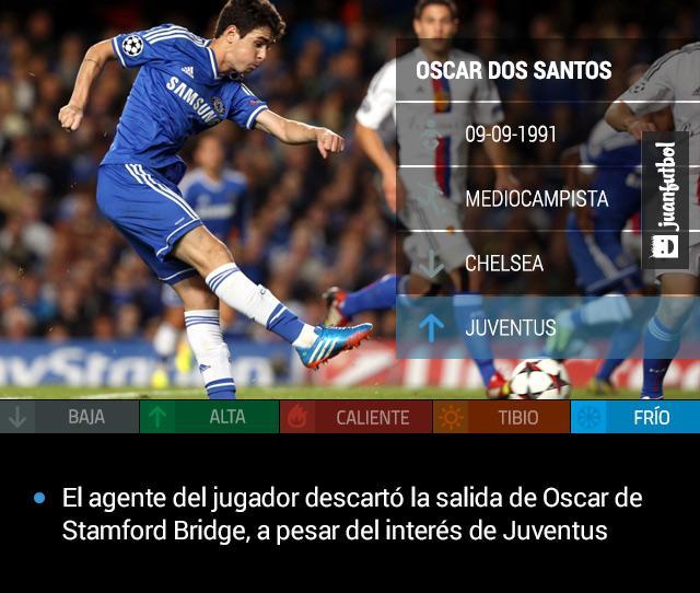 Oscar no saldrá de Chelsea, a pesar del interés de Juventus, señaló su agente