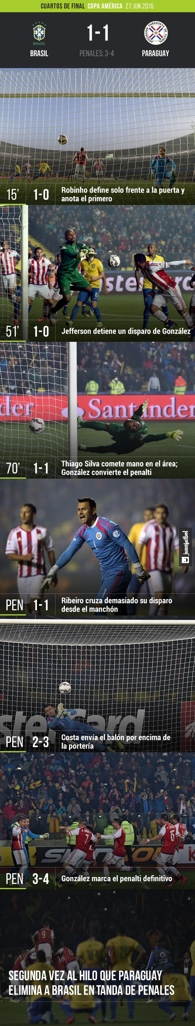 Brasil cayó desde los once pasos frente a Paraguay
