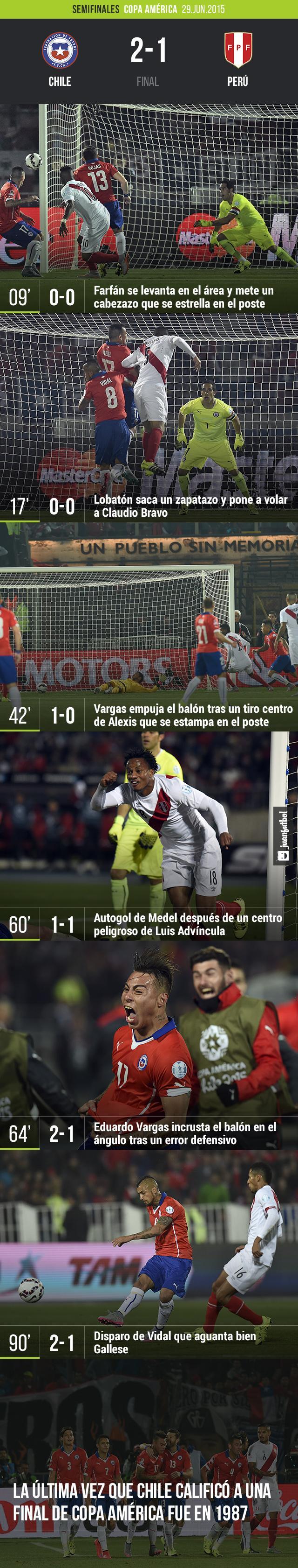 Chile vence 2-1 a Perú y se clasifica después de 28 años a una final de Copa América