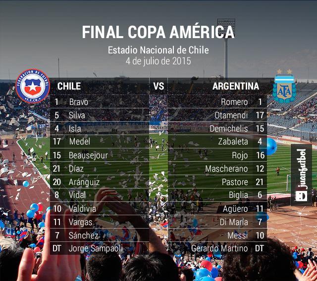 Alineaciones de la final de Copa América entre Chile y Argentina.