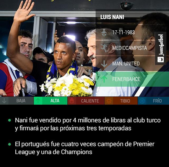 Luis Nani llega al Fenerbahce por compra definitiva desde el Manchester United
