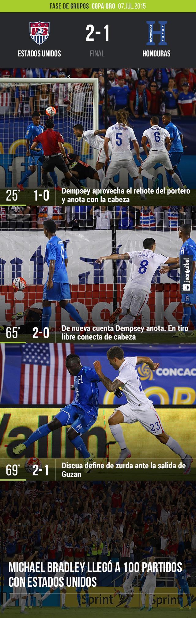 Estados Unidos-Honduras