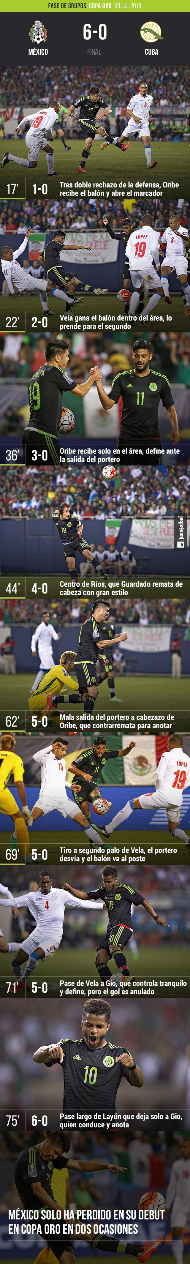 México derrota 6-0 a Cuba con tres goles de Oribe, uno de Vela, Giovani dos Santos, Guardado en la Copa Oro