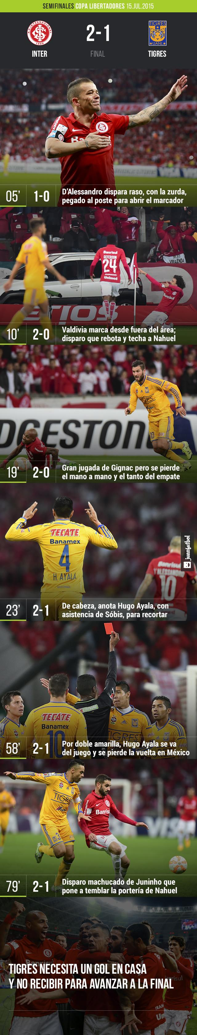 Inter 2-1 Tigres