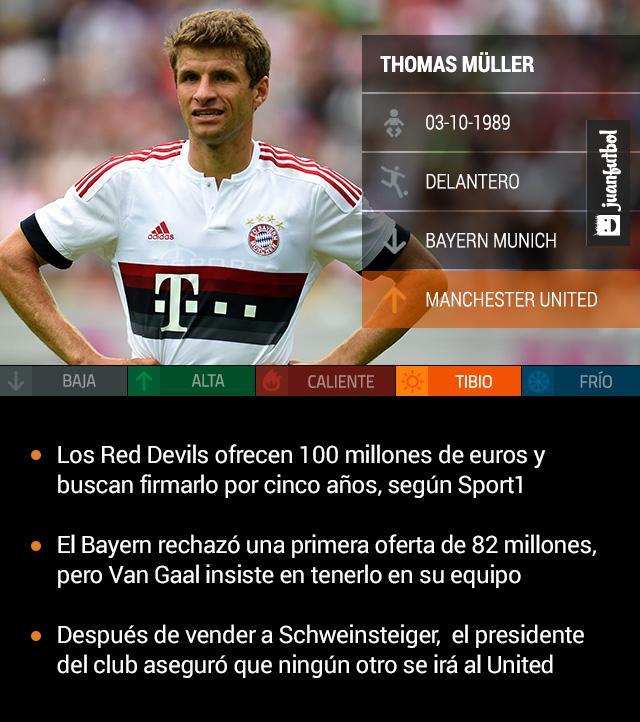 Manchester United ofrece 100 millones de euros por Thomas Müller