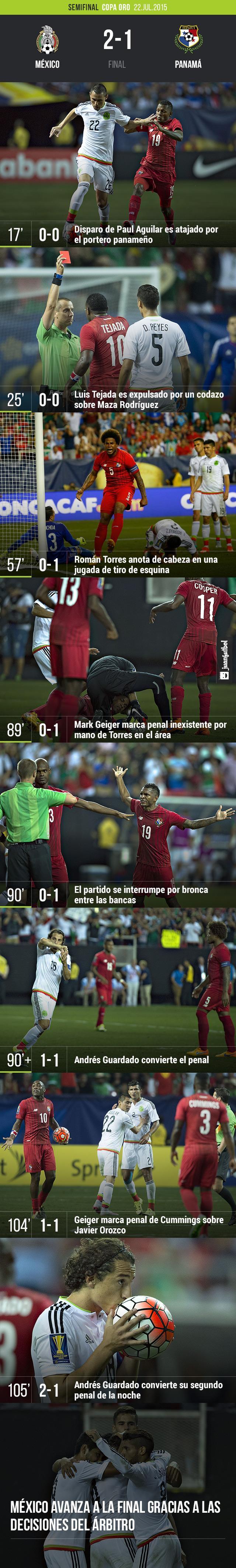 México avanza a la Final de Copa Oro