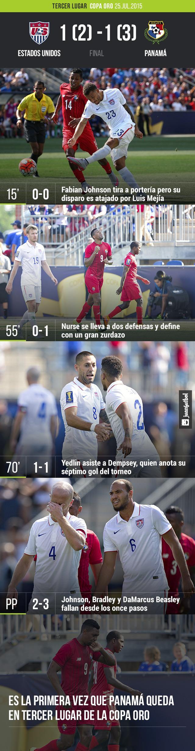 Panamá gana contra Estados Unidos el partido por el Tercer Lugar de Copa Oro