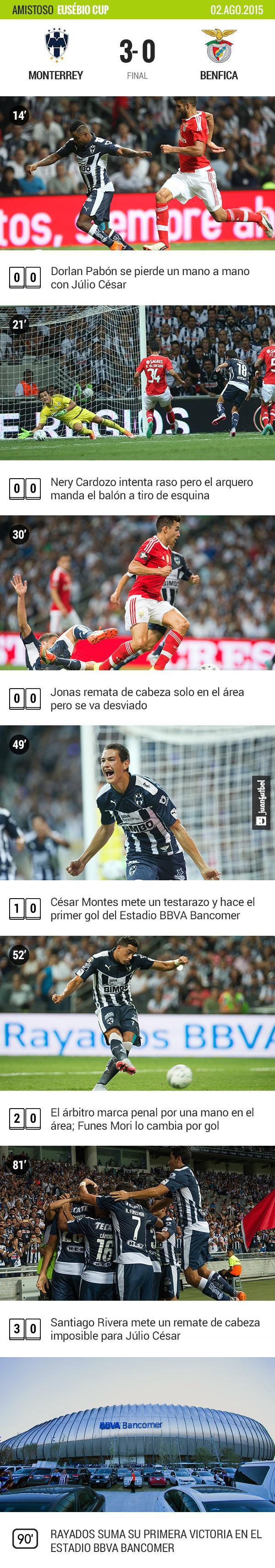 Monterrey vence 2-0 a Benfica en la inauguración del Estadio BBBVA Bancomer