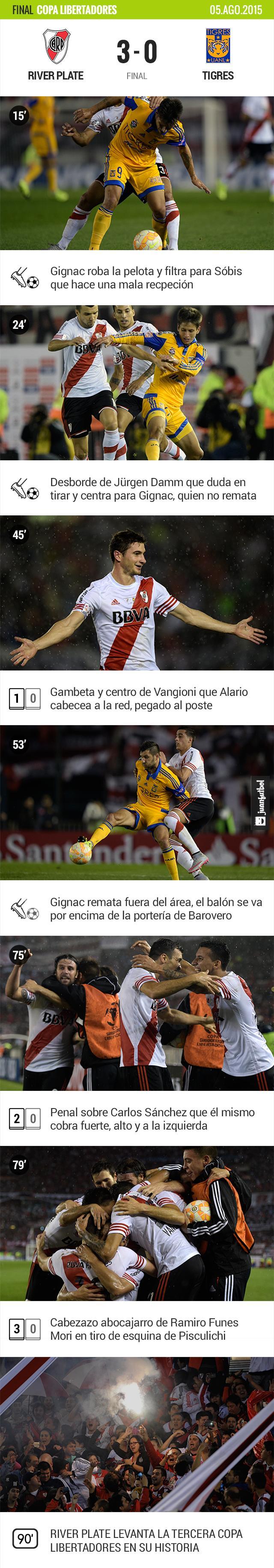 River Plate 3-0 Tigres
