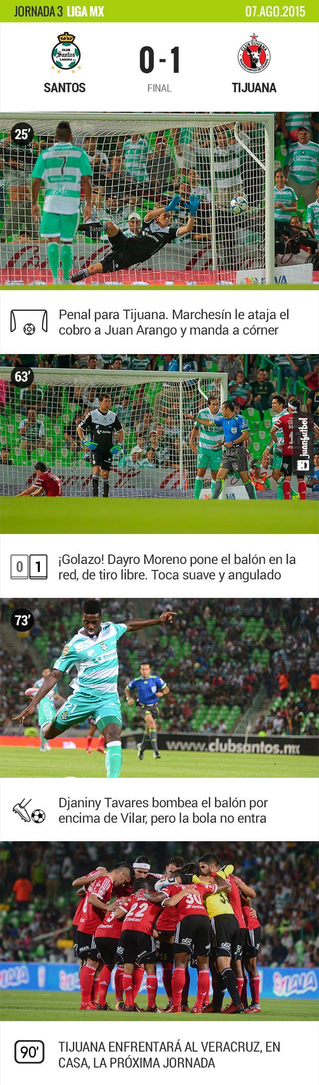 Santos 0-1 Tijuana