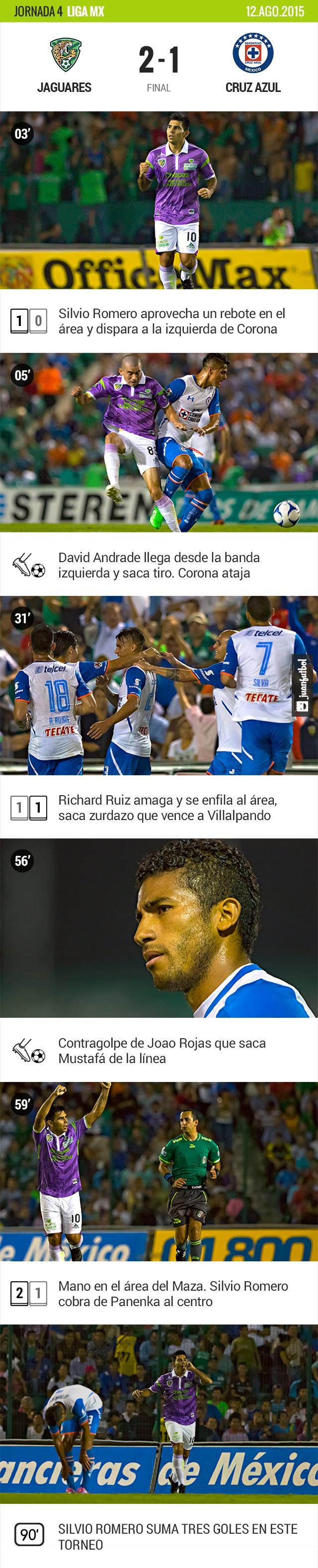 Jaguares-Cruz Azul