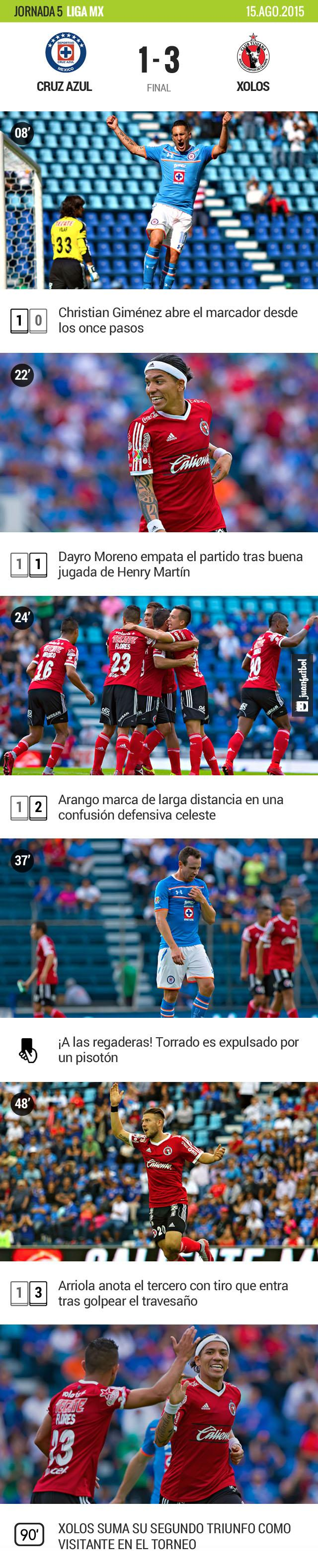 Tijuana dio cuenta de Cruz Azul en la capital